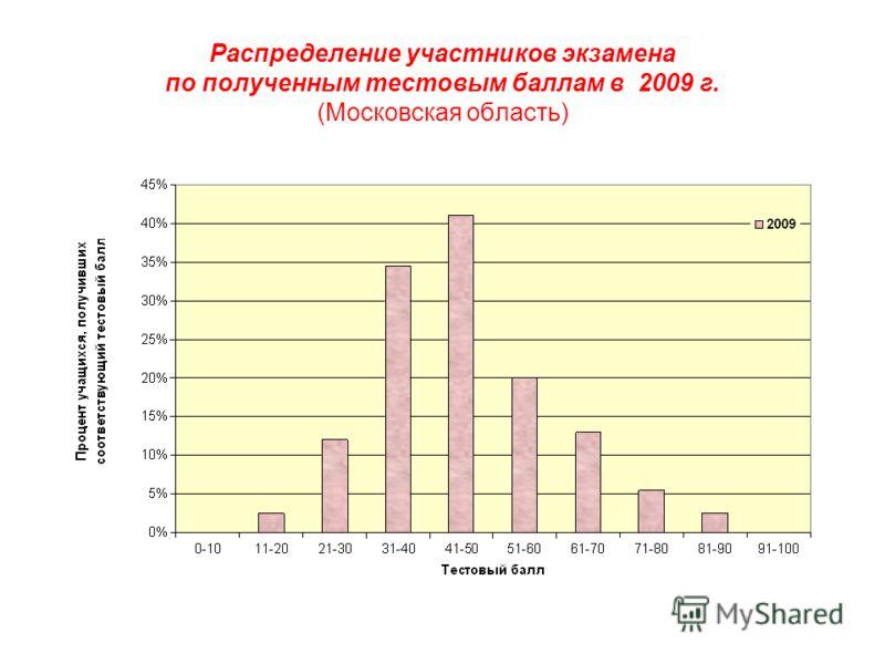 Распределение участников экзамена по полученным тестовым баллам в 2009 г. (Московская область)