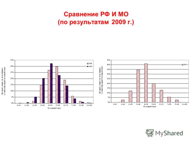 Сравнение РФ И МО (по результатам 2009 г.)