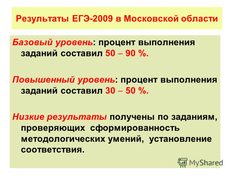 Результаты ЕГЭ-2009 в Московской области Базовый уровень: процент выполнения заданий составил 50 90 %. Повышенный уровень: процент выполнения заданий составил 30 50 %. Низкие результаты получены по заданиям, проверяющих сформированность методологичес