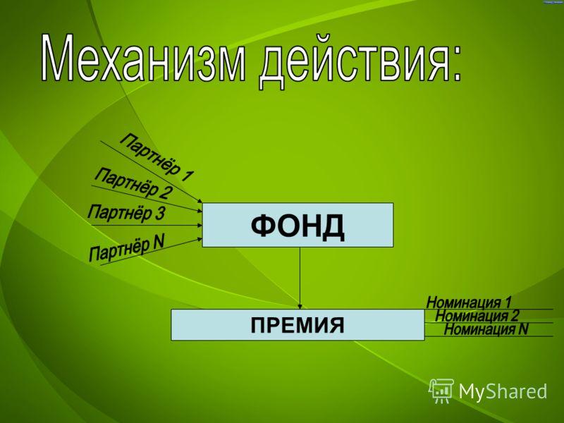 ФОНД ПРЕМИЯ