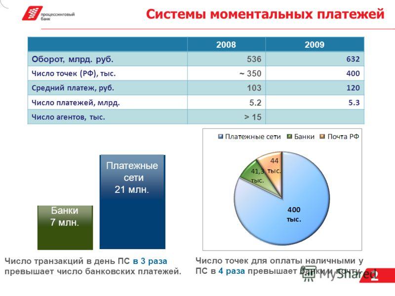 2 Системы моментальных платежей 20082009 Оборот, млрд. руб. 536 632 Число точек (РФ), тыс. ~ 350 400 Средний платеж, руб. 103 120 Число платежей, млрд. 5.2 5.3 Число агентов, тыс. > 15 Число точек для оплаты наличными у ПС в 4 раза превышает банки и