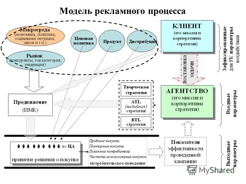 Модель рекламного процесса
