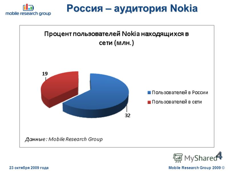 Россия – аудитория Nokia Mobile Research Group 2009 ©23 октября 2009 года