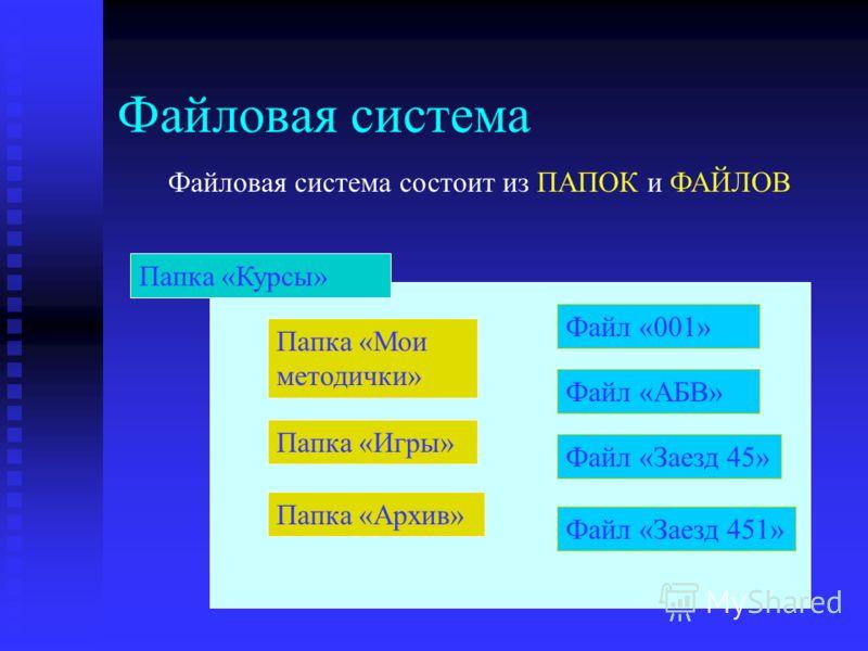 Файловая система Файловая система состоит из ПАПОК и ФАЙЛОВ Папка «Мои методички» Файл «001» Файл «АБВ» Файл «Заезд 45» Папка «Игры» Папка «Архив» Папка «Курсы» Файл «Заезд 451»