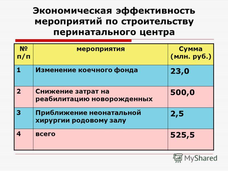Экономическая эффективность мероприятий по строительству перинатального центра п/п мероприятияСумма (млн. руб.) 1Изменение коечного фонда 23,0 2Снижение затрат на реабилитацию новорожденных 500,0 3Приближение неонатальной хирургии родовому залу 2,5 4
