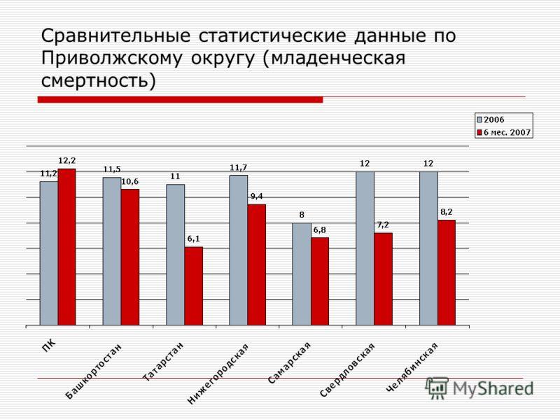 Сравнительные статистические данные по Приволжскому округу (младенческая смертность)