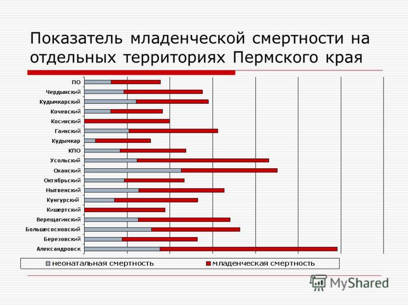 Показатель младенческой смертности на отдельных территориях Пермского края