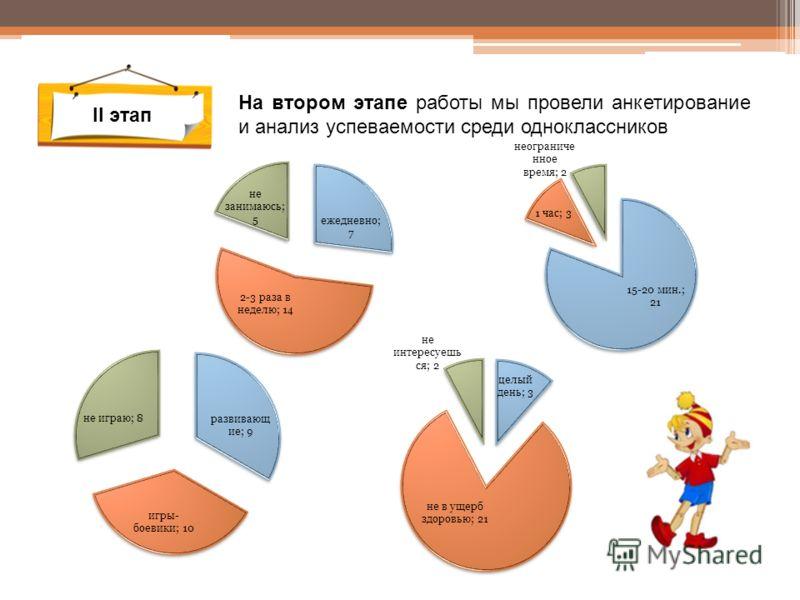 II этап На втором этапе работы мы провели анкетирование и анализ успеваемости среди одноклассников