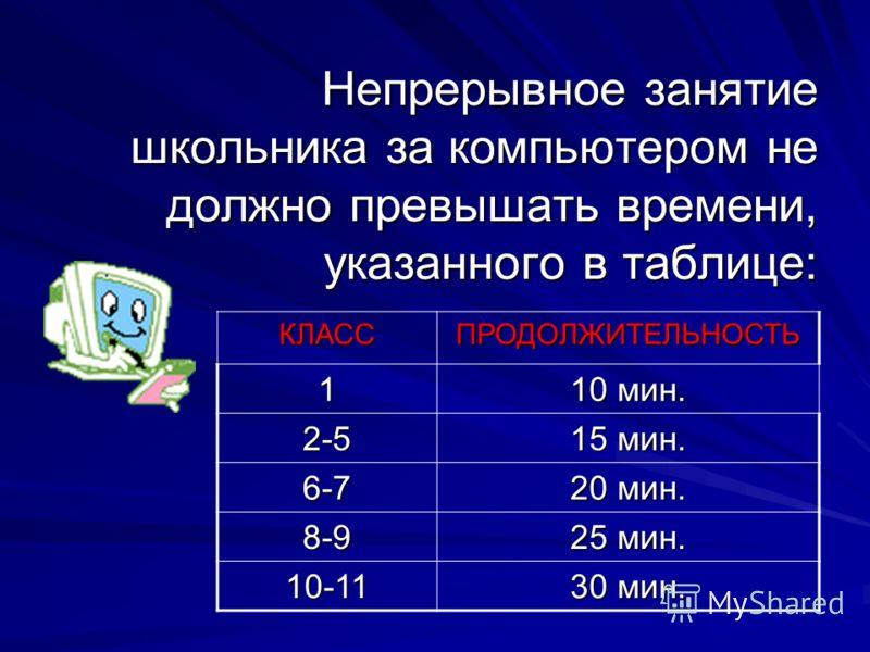 Непрерывное занятие школьника за компьютером не должно превышать времени, указанного в таблице:КЛАССПРОДОЛЖИТЕЛЬНОСТЬ1 10 мин. 2-5 15 мин. 6-7 20 мин. 8-9 25 мин. 10-11 30 мин.