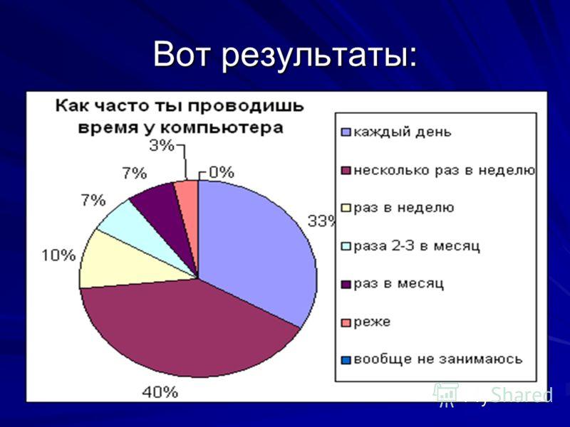 Вот результаты: