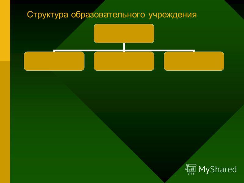 Структура образовательного учреждения