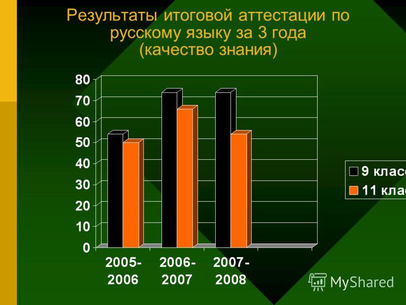 Результаты итоговой аттестации по русскому языку за 3 года (качество знания)