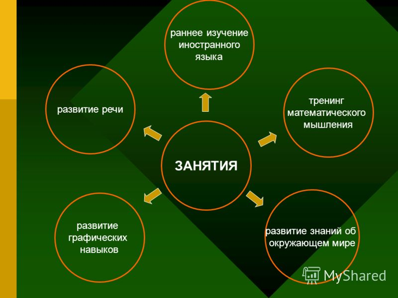 тренинг математического мышления раннее изучение иностранного языка развитие графических навыков развитие знаний об окружающем мире ЗАНЯТИЯ развитие речи