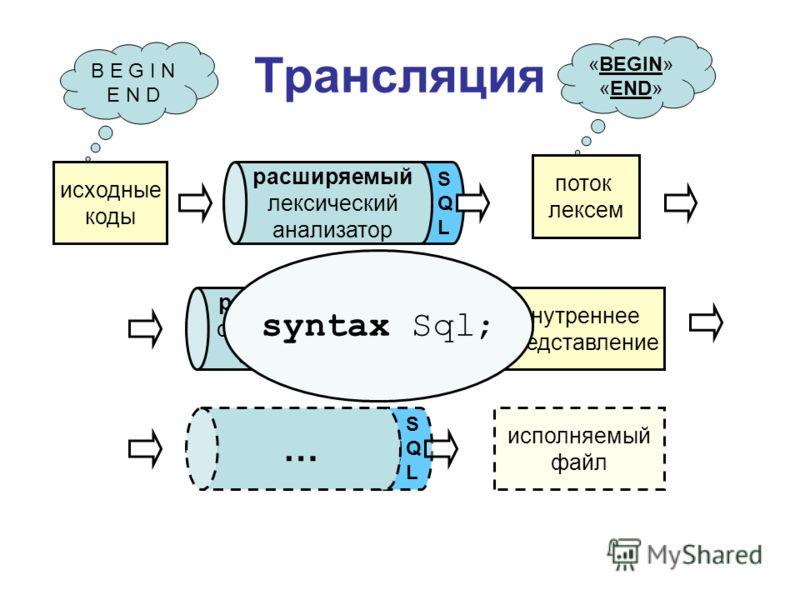 S Q L S Q L Трансляция исходные коды лексический анализатор поток лексем синтаксический анализатор внутреннее представление … исполняемый файл расширяемый лексический анализатор S Q L расширяемый синтаксический анализатор … syntax Sql; B E G I N E N