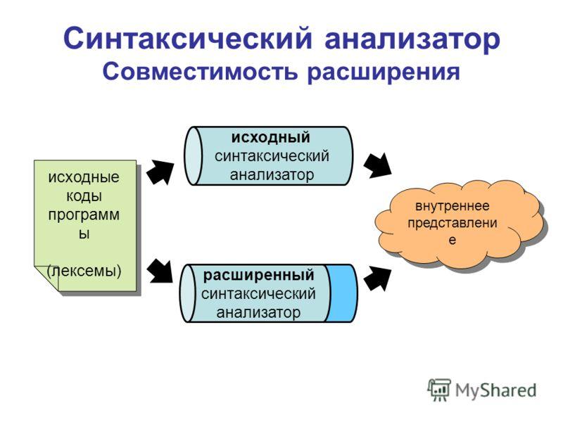 Синтаксический анализатор Совместимость расширения исходный синтаксический анализатор расширенный синтаксический анализатор исходные коды программ ы (лексемы) исходные коды программ ы (лексемы) внутреннее представлени е внутреннее представлени е