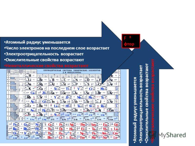 Атомный радиус уменьшается Электроотрицательность возрастает Окислительные свойства возрастают Неметаллические свойства возрастают Атомный радиус уменьшается Число электронов на последнем слое возрастает Электроотрицательность возрастает Окислительны