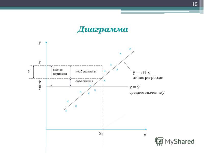 10 Диаграмма x1x1 e x y Общая вариация необъяснимая объяснимая ŷ y ŷ =a+bx линия регрессии y = ў среднее значение y ў