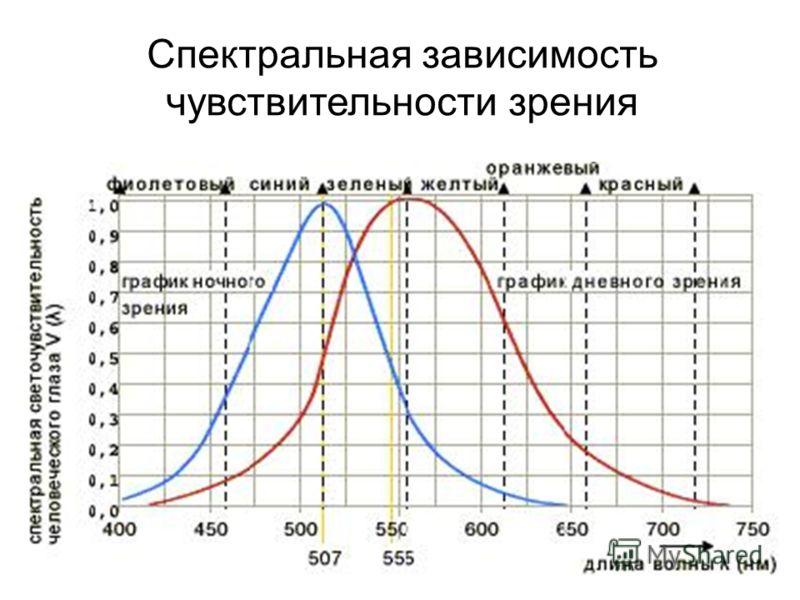 Спектральная зависимость чувствительности зрения