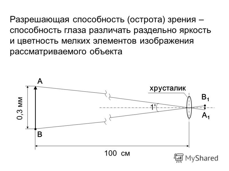 Разрешающая способность (острота) зрения – способность глаза различать раздельно яркость и цветность мелких элементов изображения рассматриваемого объекта А1А1 А B B1B1 хрусталик 100 см 1'1' 0,3 мм