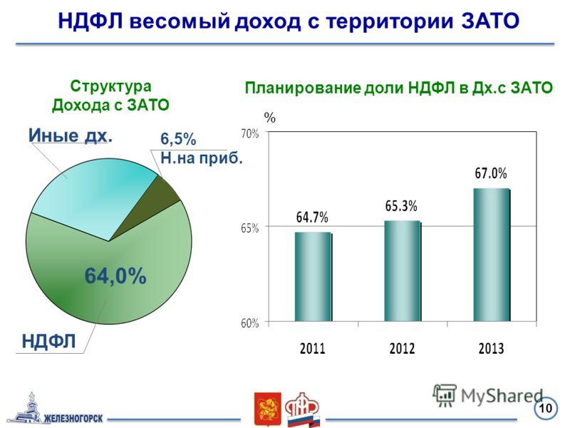 10 НДФЛ 64,0% 6,5% Н.на приб. % НДФЛ весомый доход с территории ЗАТО Структура Дохода с ЗАТО Планирование доли НДФЛ в Дх.с ЗАТО Иные дх.