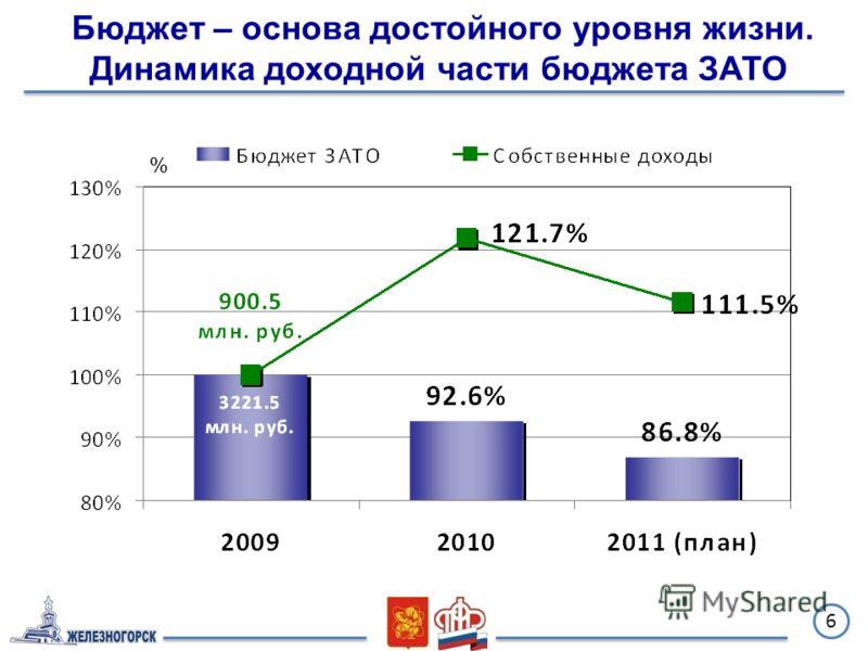 6 % Бюджет – основа достойного уровня жизни. Динамика доходной части бюджета ЗАТО