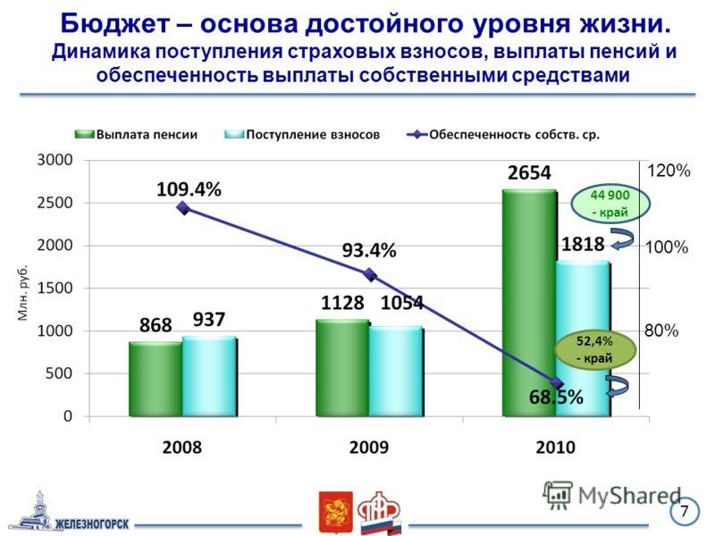 7 44 900 - край 52,4% - край 100% 120% 80% Бюджет – основа достойного уровня жизни. Динамика поступления страховых взносов, выплаты пенсий и обеспеченность выплаты собственными средствами