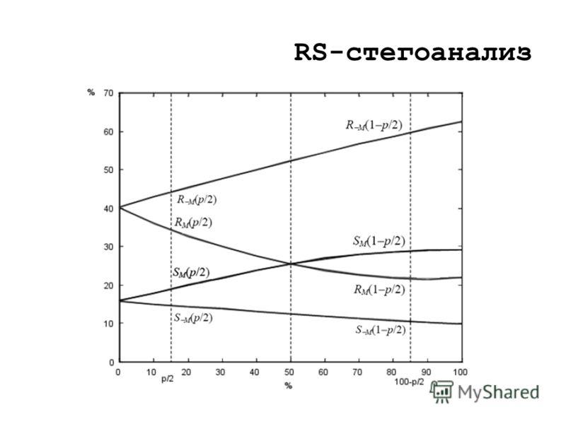 RS-стегоанализ