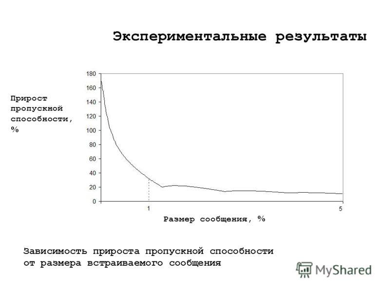 Экспериментальные результаты Прирост пропускной способности, % Размер сообщения, % Зависимость прироста пропускной способности от размера встраиваемого сообщения