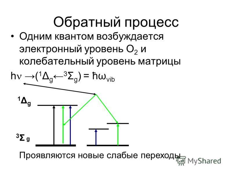 Обратный процесс Одним квантом возбуждается электронный уровень О 2 и колебательный уровень матрицы h ( 1 Δ g 3 Σ g ) = ћω vib 3Σ g3Σ g 1Δg1Δg Проявляются новые слабые переходы