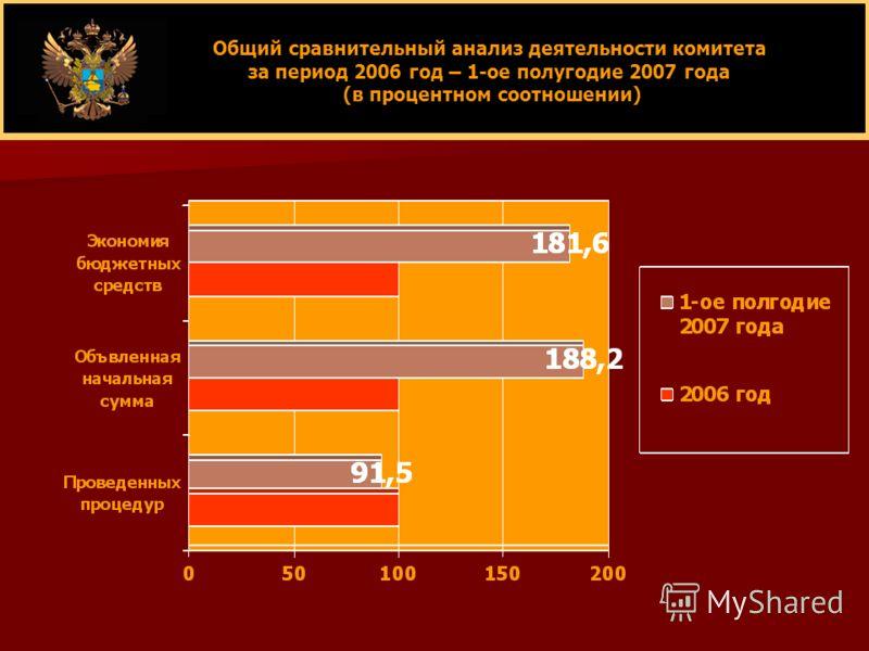 Общий сравнительный анализ деятельности комитета за период 2006 год – 1-ое полугодие 2007 года (в процентном соотношении) (в процентном соотношении)