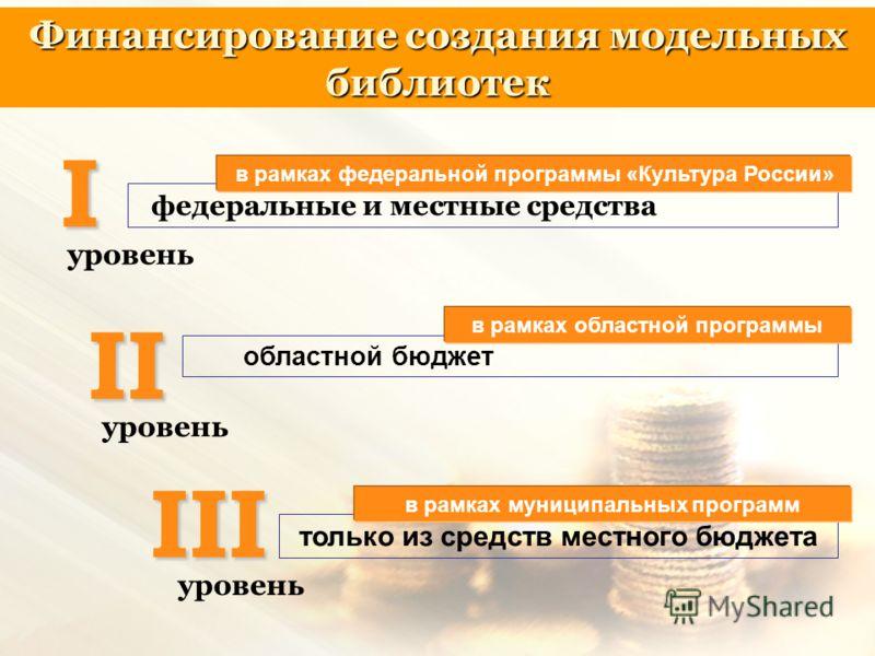 Финансирование создания модельных библиотек I федеральные и местные средства II III уровень областной бюджет только из средств местного бюджета в рамках областной программы в рамках федеральной программы «Культура России» в рамках муниципальных прогр