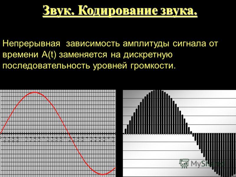 Непрерывная зависимость амплитуды сигнала от времени А(t) заменяется на дискретную последовательность уровней громкости. Звук. Кодирование звука.