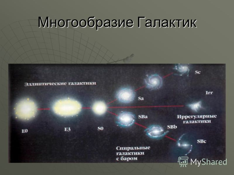 Многообразие Галактик