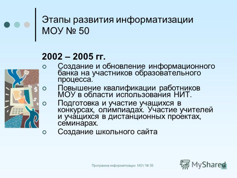 Программа информатизации МОУ 50 Этапы развития информатизации МОУ 50 2002 – 2005 гг. Создание и обновление информационного банка на участников образовательного процесса. Повышение квалификации работников МОУ в области использования НИТ. Подготовка и