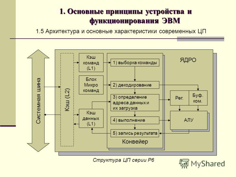 1. Основные принципы устройства и функционирования ЭВМ 1.5 Архитектура и основные характеристики современных ЦП Системная шина Кэш (L2) Кэш команд (L1) Блок Микро команд Кэш данных (L1) 1) выборка команды 2) декодирование 3) определение адреса данных