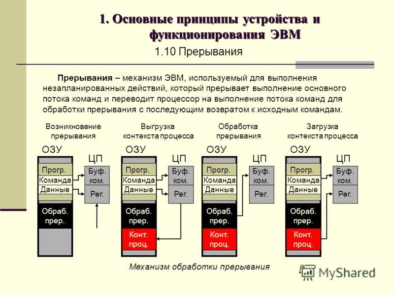 1. Основные принципы устройства и функционирования ЭВМ 1.10 Прерывания Прерывания – механизм ЭВМ, используемый для выполнения незапланированных действий, который прерывает выполнение основного потока команд и переводит процессор на выполнение потока