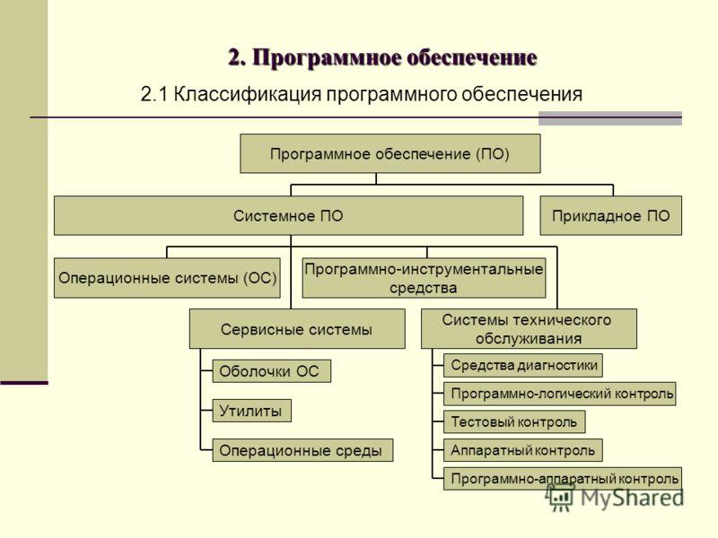2. Программное обеспечение 2.1 Классификация программного обеспечения Программное обеспечение (ПО) Системное ПОПрикладное ПО Операционные системы (ОС) Программно-инструментальные средства Системы технического обслуживания Сервисные системы Оболочки О