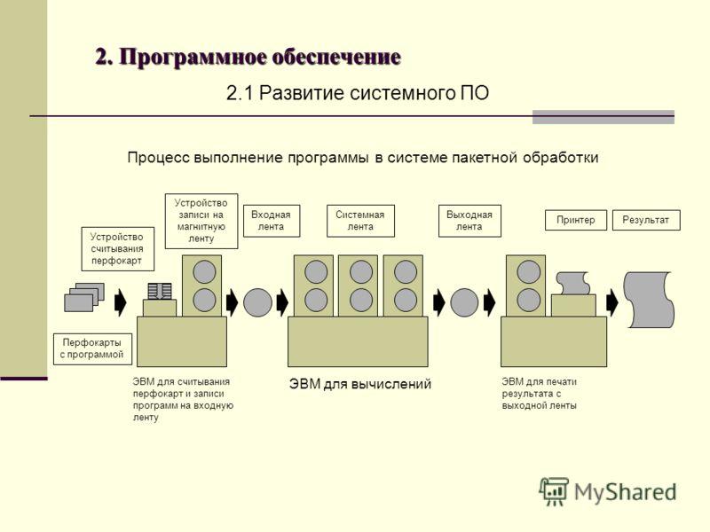 2. Программное обеспечение 2.1 Развитие системного ПО Процесс выполнение программы в системе пакетной обработки Устройство считывания перфокарт Перфокарты с программой Устройство записи на магнитную ленту Входная лента Системная лента Выходная лента