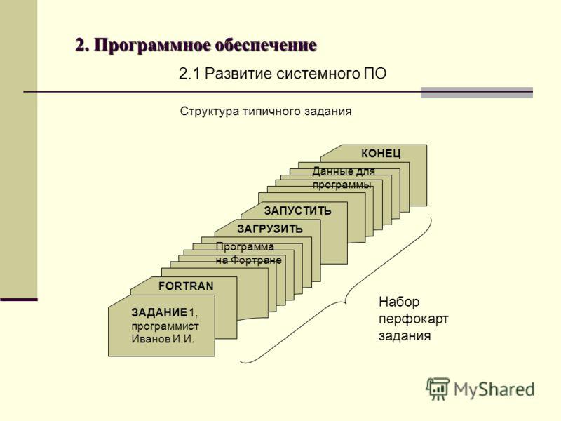 2. Программное обеспечение 2.1 Развитие системного ПО Структура типичного задания ЗАДАНИЕ 1, программист Иванов И.И. FORTRAN Программа на Фортране ЗАГРУЗИТЬ ЗАПУСТИТЬ Данные для программы КОНЕЦ Набор перфокарт задания
