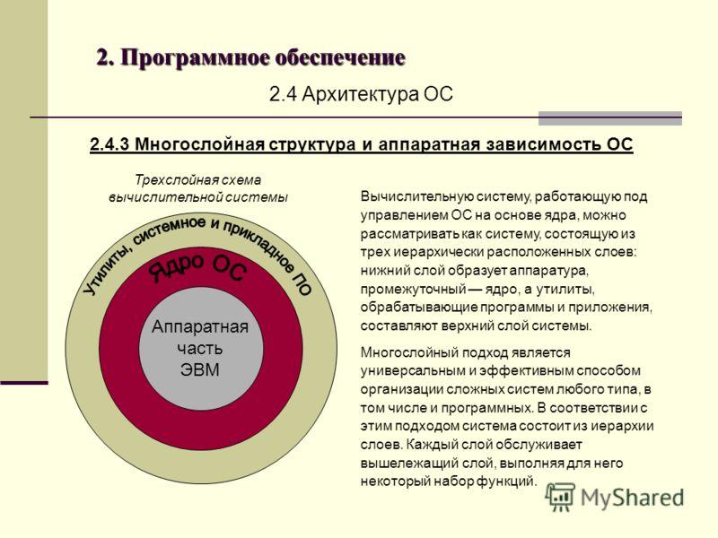 2. Программное обеспечение 2.4 Архитектура ОС 2.4.3 Многослойная структура и аппаратная зависимость ОС Вычислительную систему, работающую под управлением ОС на основе ядра, можно рассматривать как систему, состоящую из трех иерархически расположенных