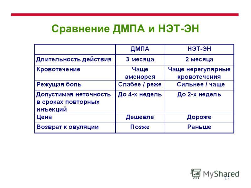 17 Сравнение ДМПА и НЭТ-ЭН