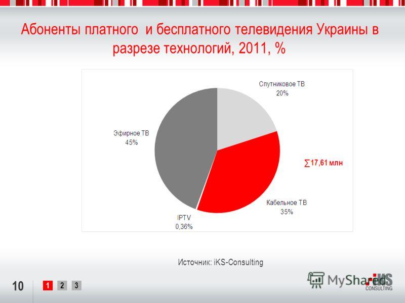 123 Абоненты платного и бесплатного телевидения Украины в разрезе технологий, 2011, % 10 Источник: iKS-Consulting