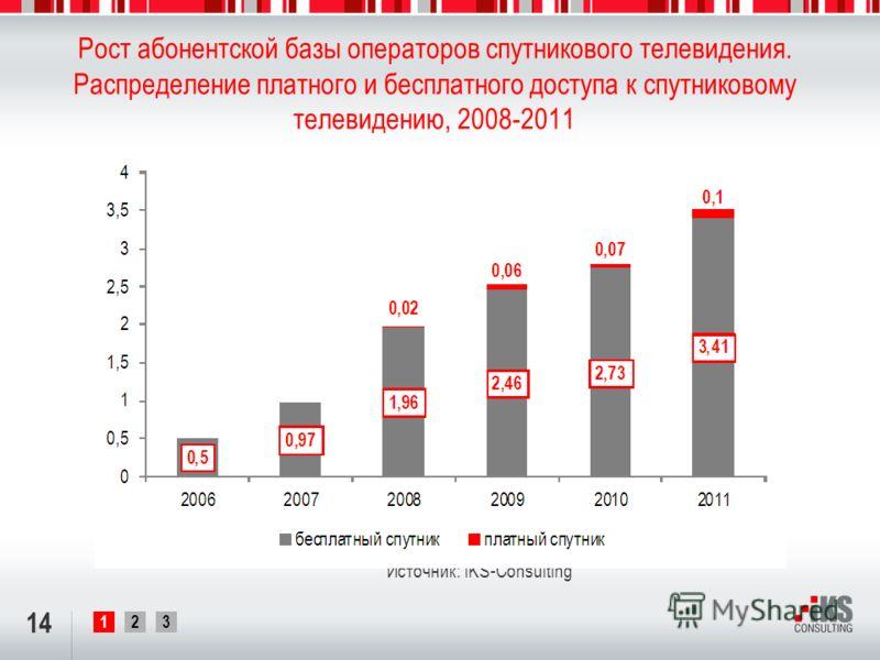 123 Рост абонентской базы операторов спутникового телевидения. Распределение платного и бесплатного доступа к спутниковому телевидению, 2008-2011 14 Источник: iKS-Consulting