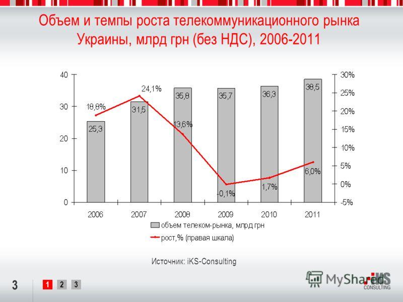 123 Объем и темпы роста телекоммуникационного рынка Украины, млрд грн (без НДС), 2006-2011 3 Источник: iKS-Consulting