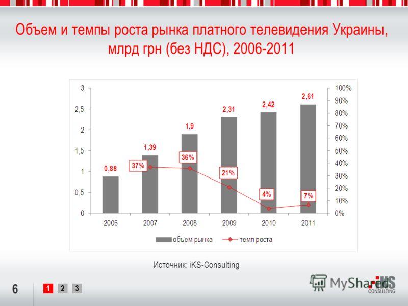 123 Объем и темпы роста рынка платного телевидения Украины, млрд грн (без НДС), 2006-2011 6 Источник: iKS-Consulting