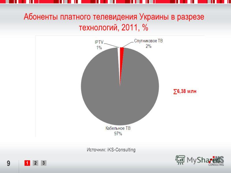 123 Абоненты платного телевидения Украины в разрезе технологий, 2011, % 9 Источник: iKS-Consulting