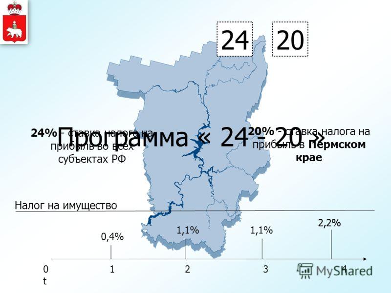 Программа « 24 - 20 » 24 24% - ставка налога на прибыль во всех субъектах РФ 20 20% - ставка налога на прибыль в Пермском крае Налог на имущество 0 1 2 3 4 t 0,4% 1,1%1,1%1,1% 2,2%