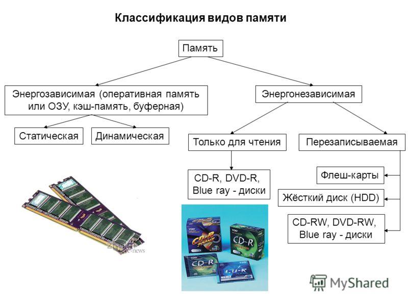 Классификация видов памяти