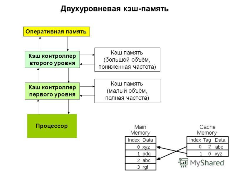 Оперативная память Кэш контроллер второго уровня Процессор Кэш контроллер первого уровня Кэш память (большой объём, пониженная частота) Кэш память (малый объём, полная частота) Двухуровневая кэш-память