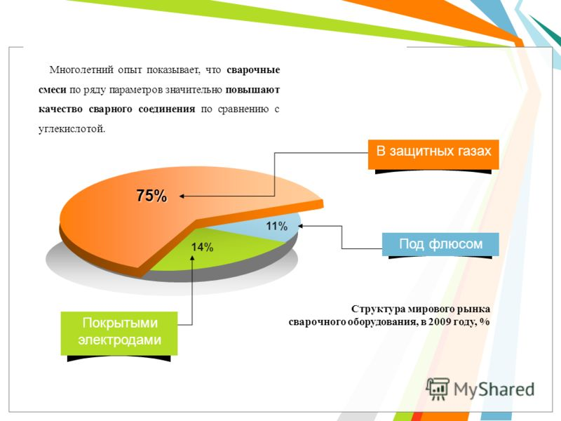 70 % 11% 75% 14% Структура мирового рынка сварочного оборудования, в 2009 году, % Под флюсом В защитных газах Покрытыми электродами Многолетний опыт показывает, что сварочные смеси по ряду параметров значительно повышают качество сварного соединения